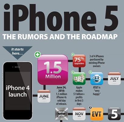 iPhone 5 Infografik1