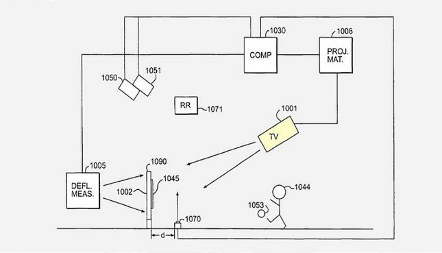 Apple Patent - TV und 5D-Technology