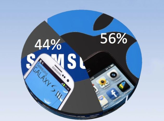 Das iPhone 5 schlägt das Samsung Galaxy S3 in Sachen Mobile-Traffic