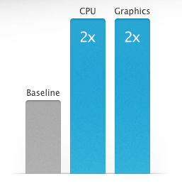 Apple's vielsagendes Benchmark