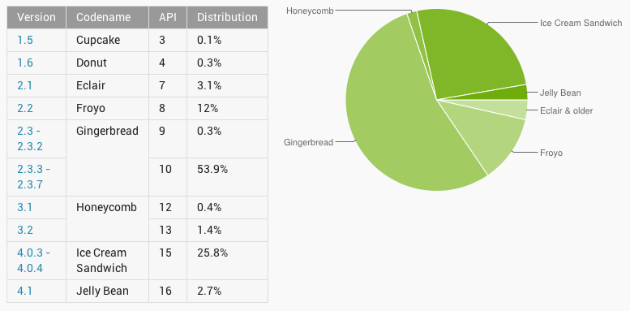 Android Distributionsrate (Quelle Android Dev Dashboard)
