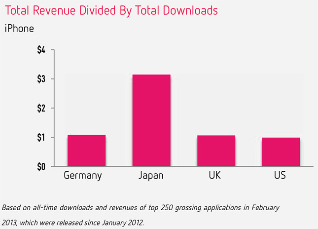 distimo-revenue-by-country