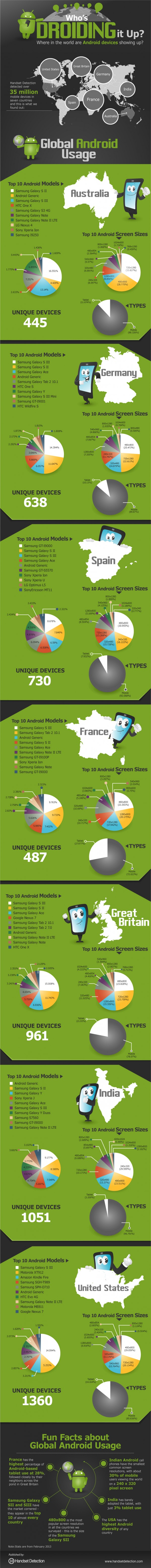global-android-usage