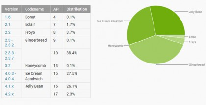 android-versions-april2013