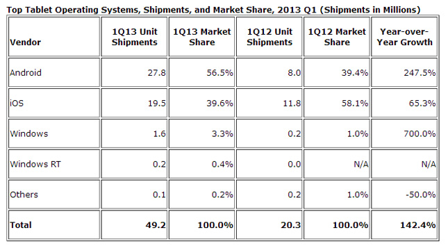 tablets-os-q1-2013