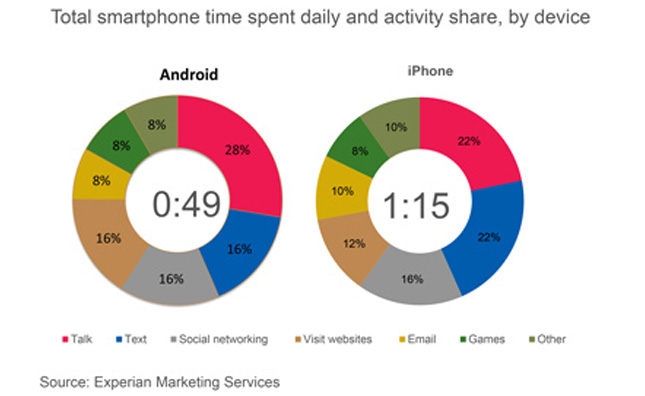 usage-iphone-android