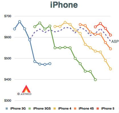 Preise-iPhone-5S-und-iPhone-5C