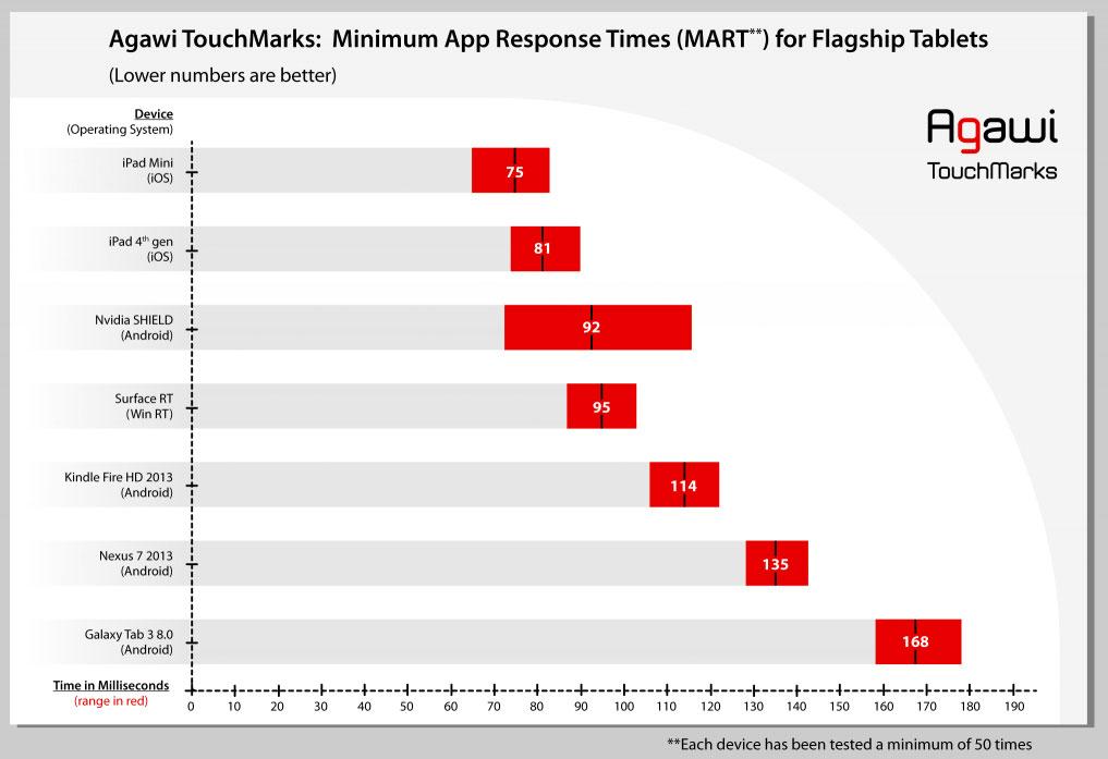 Agawi---Tablet-Display-Reaktionszeit-