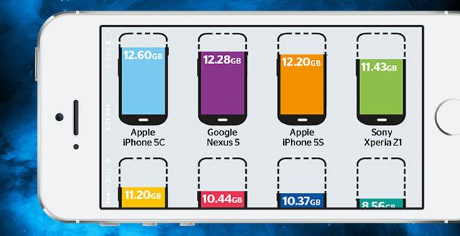 Vergleich: So viel Speicherplatz bieten Smartphones wirklich