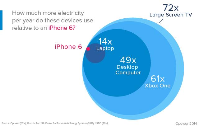 iPhone-6-Stromkosten-Vergleich