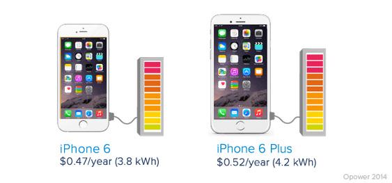iPhone-6-vs-iPhone-6-Plus-Akku