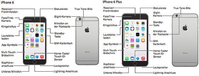 iPhone-6-Handbuch