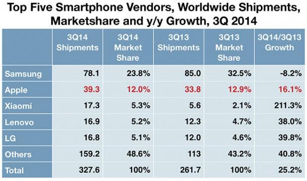 wachstum-smartphonemarkt