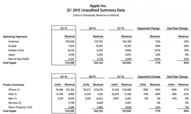 Apple-Q1-2015