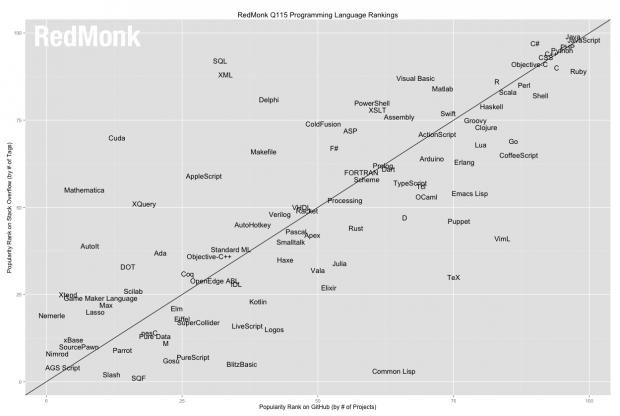 language-ranking-plot-redmonk