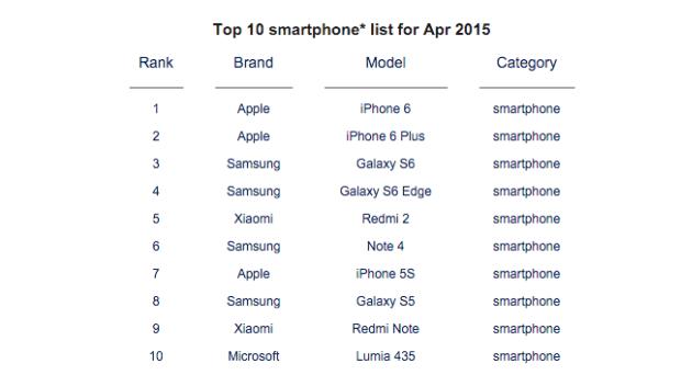 Apple vs. Samsung Sales