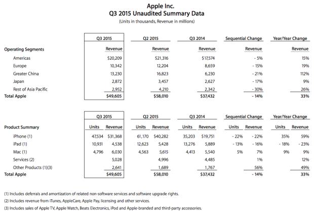 apple-q4-2015-quartalszahlen