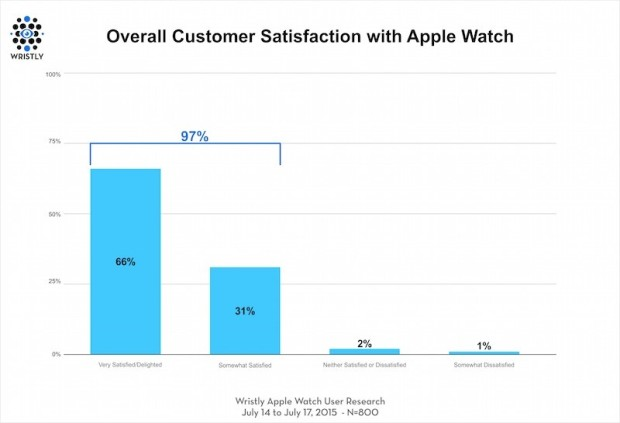 apple-watch-kundenzufriedenheit