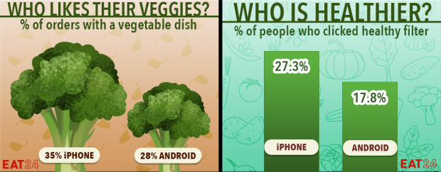 iPhone vs android eat24 - 2