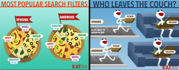 iPhone vs android eat24