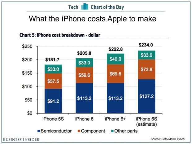 iphone-preis-chart