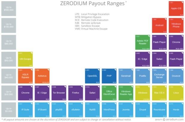 zerodium payout chart