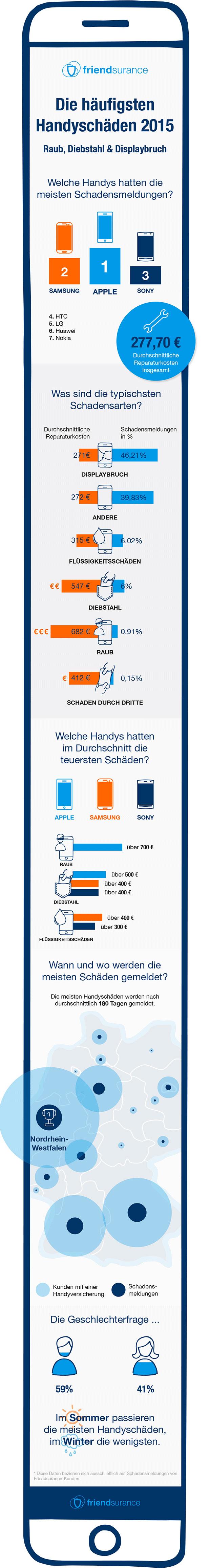 Friendsurance-Infografik-Handyschaeden-2015