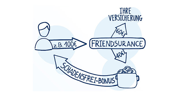 Friendsurance-Schadensfrei-Bonus