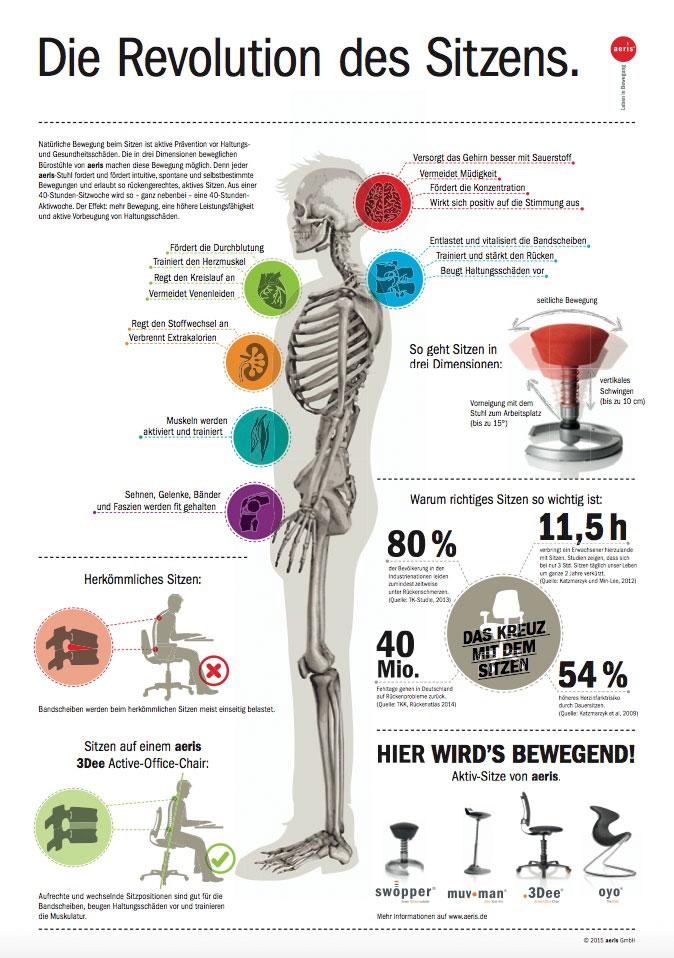 Infografik-die-Revolution-des-Sitzens
